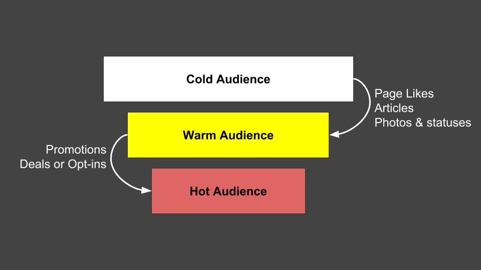 3-types-audiences